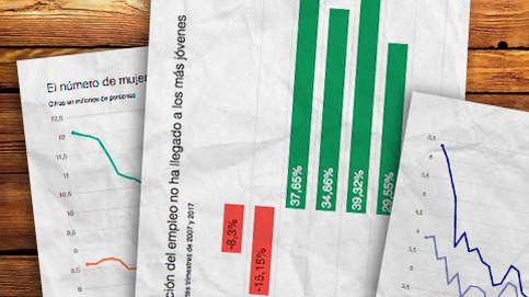 Diez años de crisis: el empleo envejece y se olvida de los jóvenes