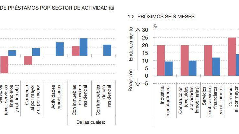 En rojo, bancos españoles; en azul, bancos del conjunto de la eurozona. Fuente: BdE