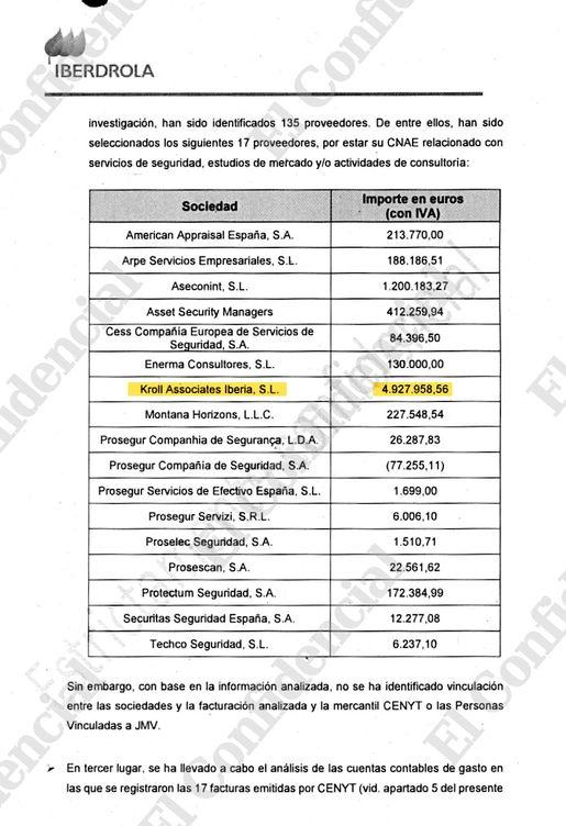 Extracto del sumario de los proveedores de seguridad de Iberdrola visionados por PwC