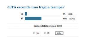 El 91% de los lectores de 'El Confidencial' cree que se trata de una tregua trampa
