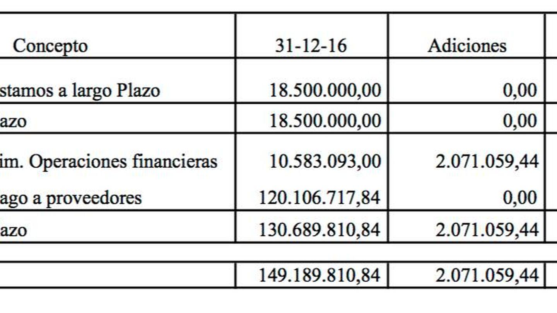 Deudas del Aeropuerto de Castellón que han sido atendidas por la Generalitat valenciana.