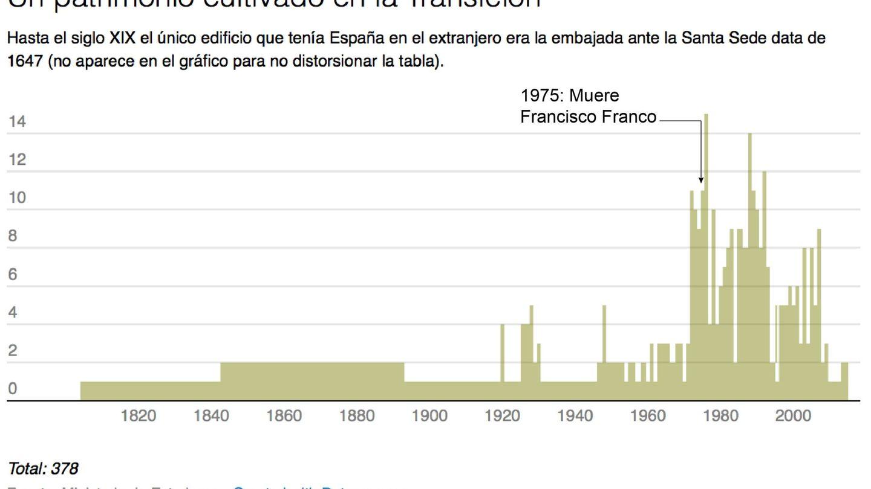 Patrimonio de España en el extranjero