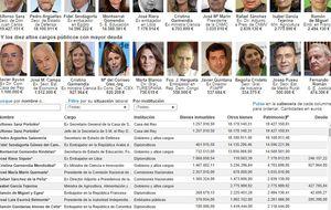 Bienes y deudas de los altos cargos de Rajoy y de Zapatero