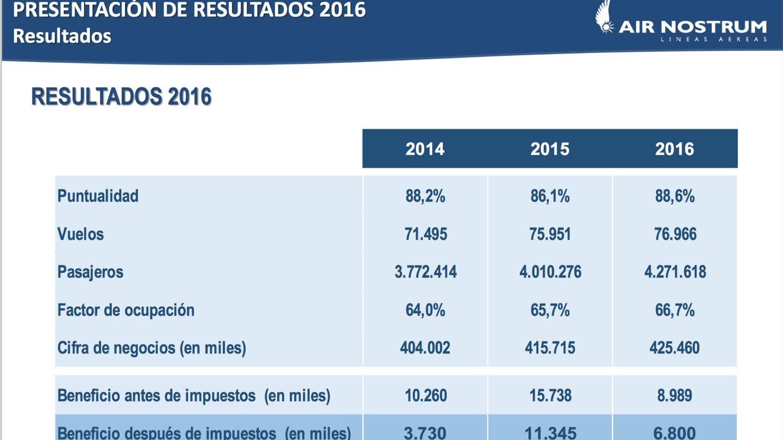 Las cuentas de Air Nostrum en 2016.