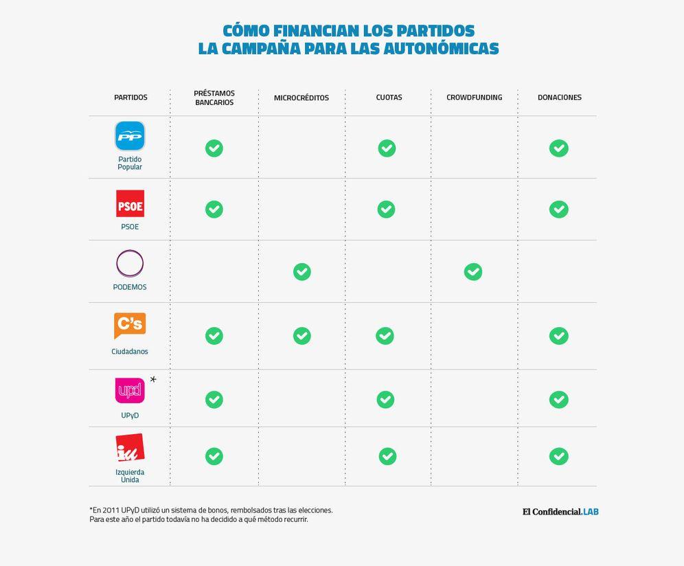 Foto: Cómo y con cuánto dinero financian los partidos sus campañas