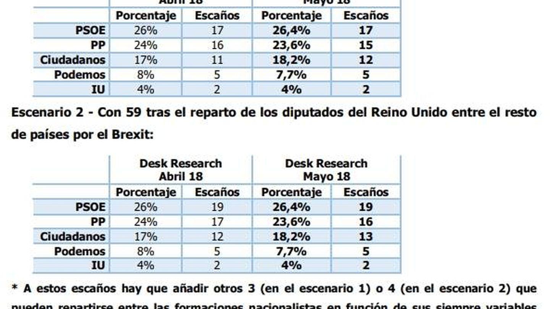 Estimación del PSOE para las europeas de 2019, informe 'Desk Research' de mayo de 2018. (EC)
