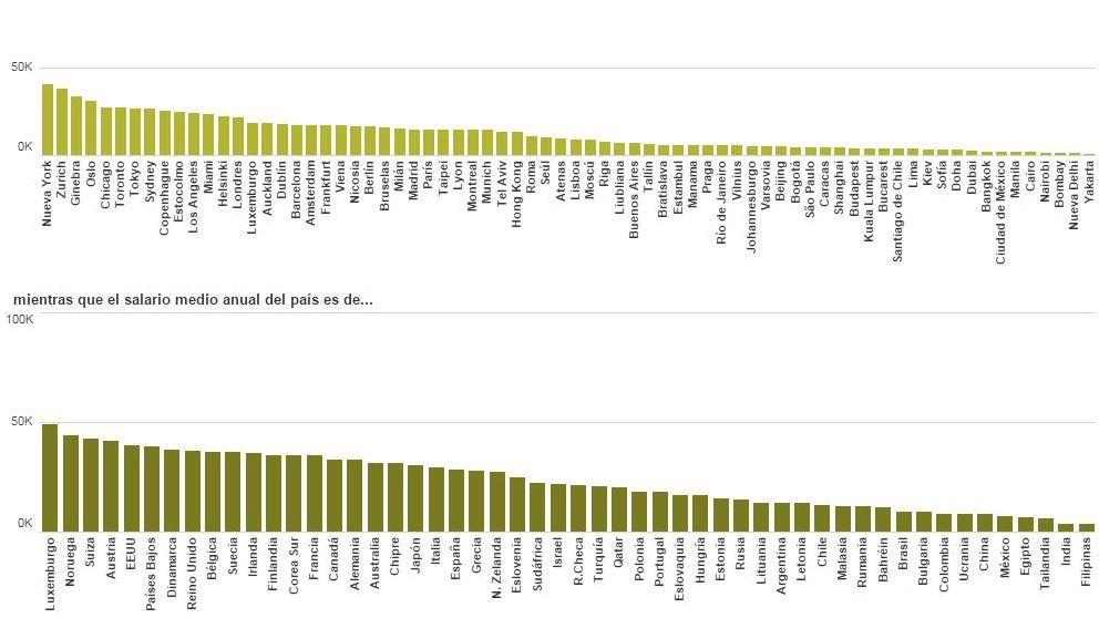 Las ciudades con mejores salarios para trabajar en su sector