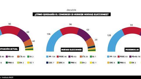 Unas nuevas elecciones castigarían a C's, que caería 11 escaños y daría 560.000 votos al PP