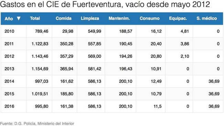Detalle de gastos del CIE de Fuerteventura. Datos en miles de euros. (EC)
