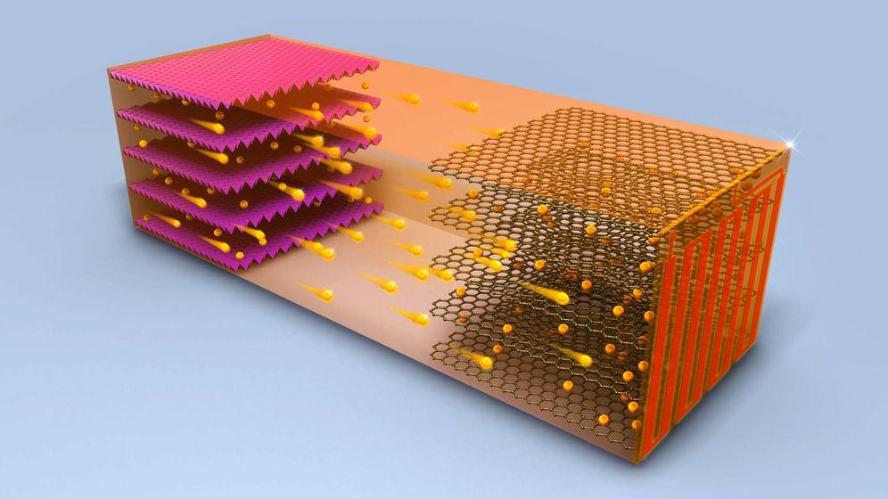 Foto: Batería de iones de litio. Foto:  Chao-Yang Wang Group