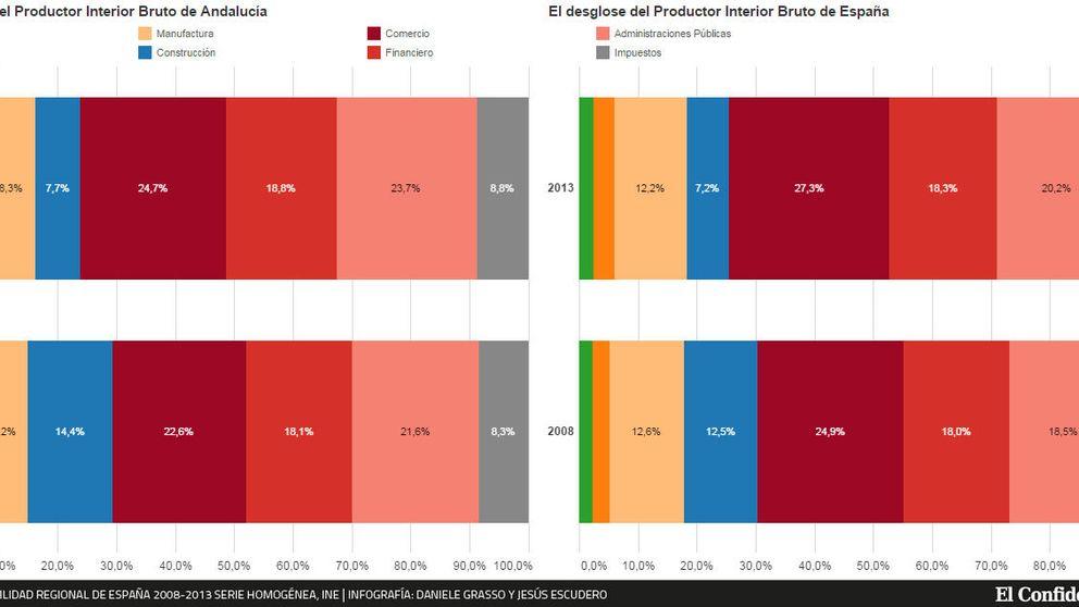El gráfico: ¿Cómo ha influido la crisis en la economía de Andalucía?