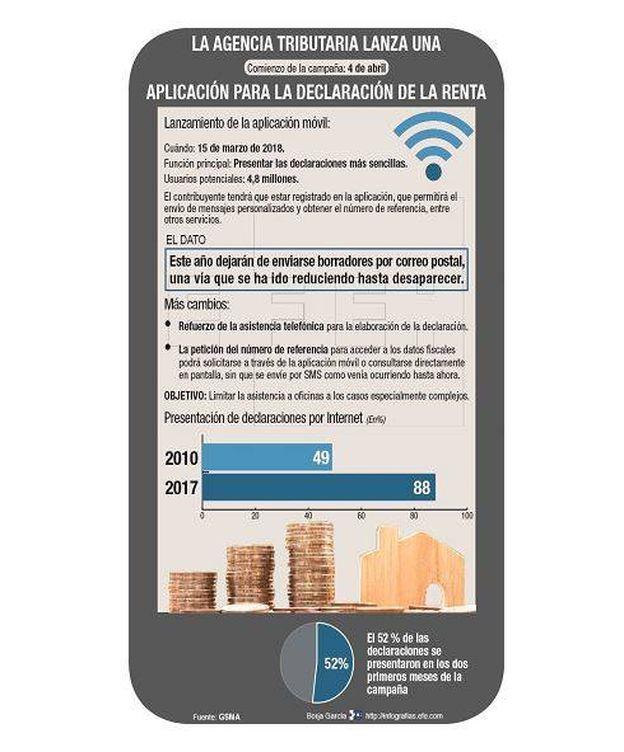Foto: La 'app' para hacer la declaración de la renta | EFE