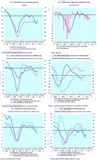 Foto: La economía sorprende y se comporta mejor que lo previsto por el Gobierno
