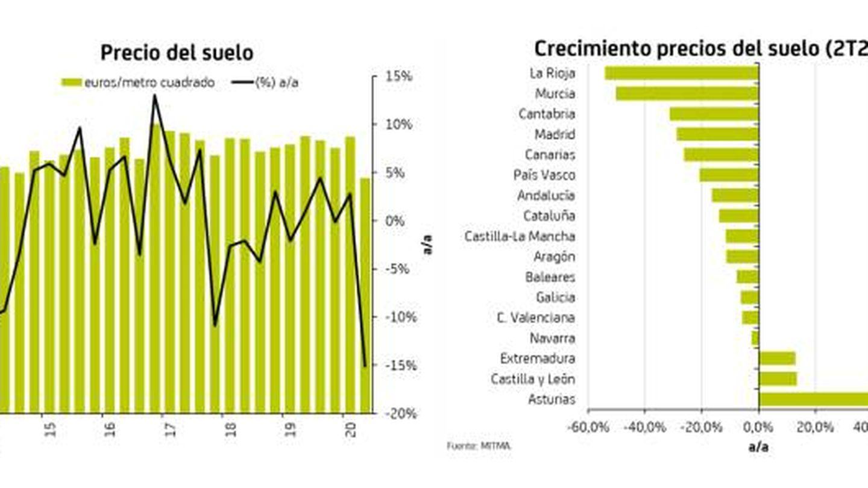 Fuentes: estudio 'Foco sectorial', de Bankia.