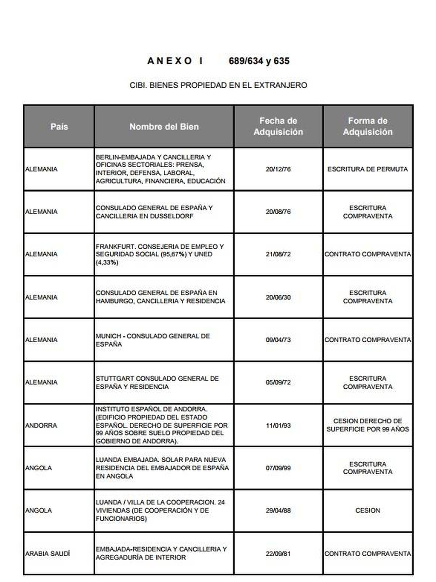 Pinche para leer un listado de bienes de España en el exterior.