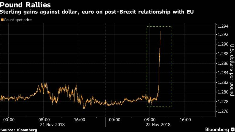 Reacción de la libra al acuerdo (Bloomberg)
