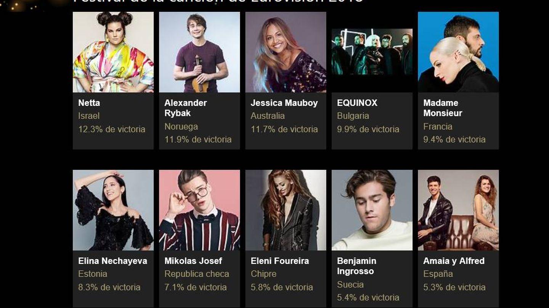 Apuesta de Bing para Eurovisión 2018.
