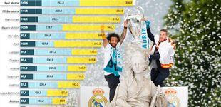 Post de El Real Madrid, el club con más ingresos del mundo (aquí está la clasificación completa)