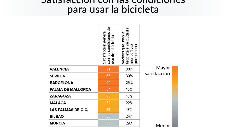 Gráfico del estudio de la OCU.