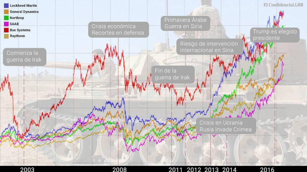 Foto: Evolución de las principales empresas armamentísticas.