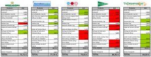 Foto: La cesta de la compra online sube un 1% tras el incremento del IVA
