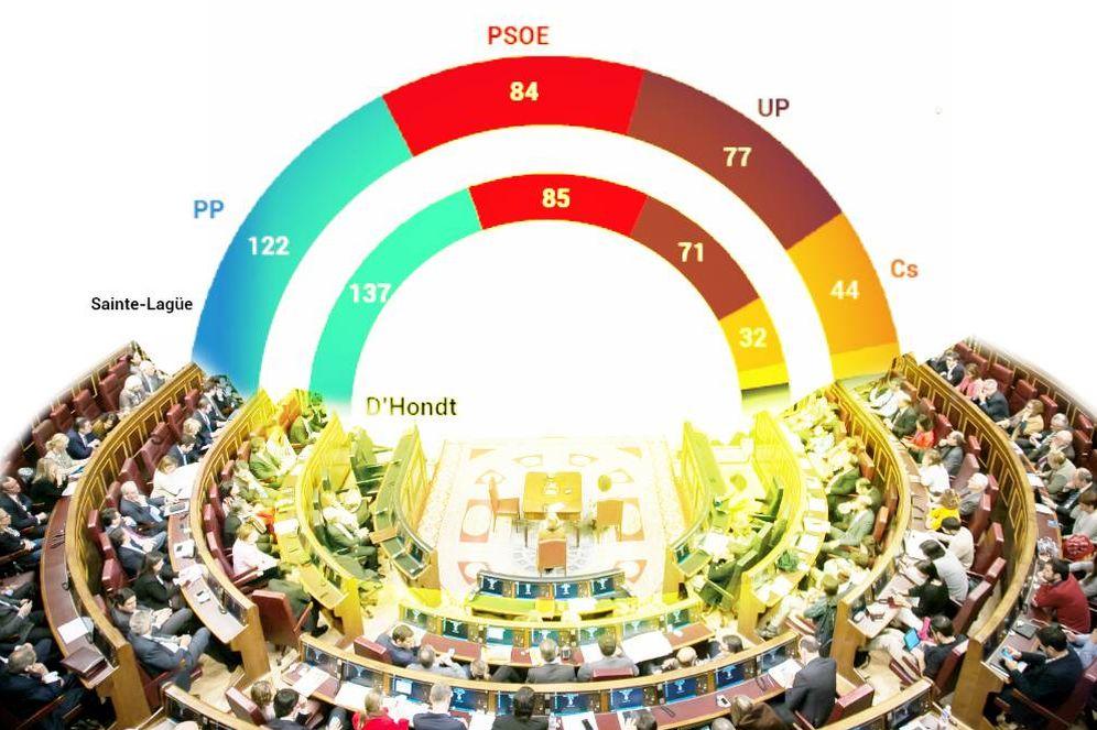 Foto: Comparación de escaños (actuales) en el Congreso entre la ley D'Hondt y el método Sainte-Laguë. (Imagen: EC)
