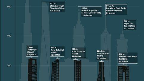 ¿Un superrascacielos en España? Nuestro techo está en 250 metros