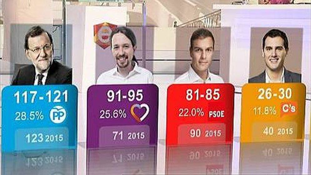 Foto: Los resultados de la encuesta a pie de urna de TVE y Forta del 26J. (RTVE)