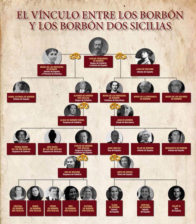 Foto: El árbol genealógico que une a los Borbón con los Borbón Dos Sicilias