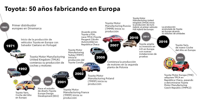 Todos los vehículos más vendidos de la firma en Europa se fabrican aquí por europeos.