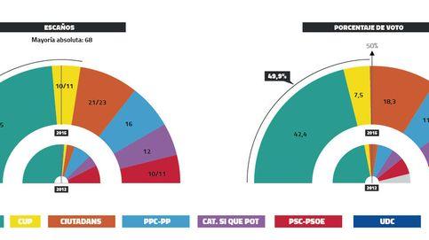 Mas y la CUP logran la mayoría absoluta por escaños y rozarían ya el 50% de los votos