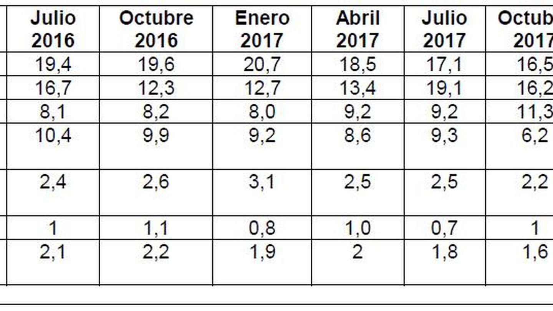 Tabla del informe sobre intención directa de voto diferenciando UP y las confluencias territoriales.