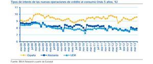 El tipo de interés de los créditos al consumo escala hasta el 10%