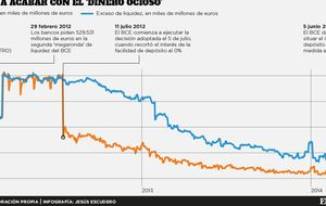 El exceso de liquidez solo cae un 7% el primer día de tipos negativos