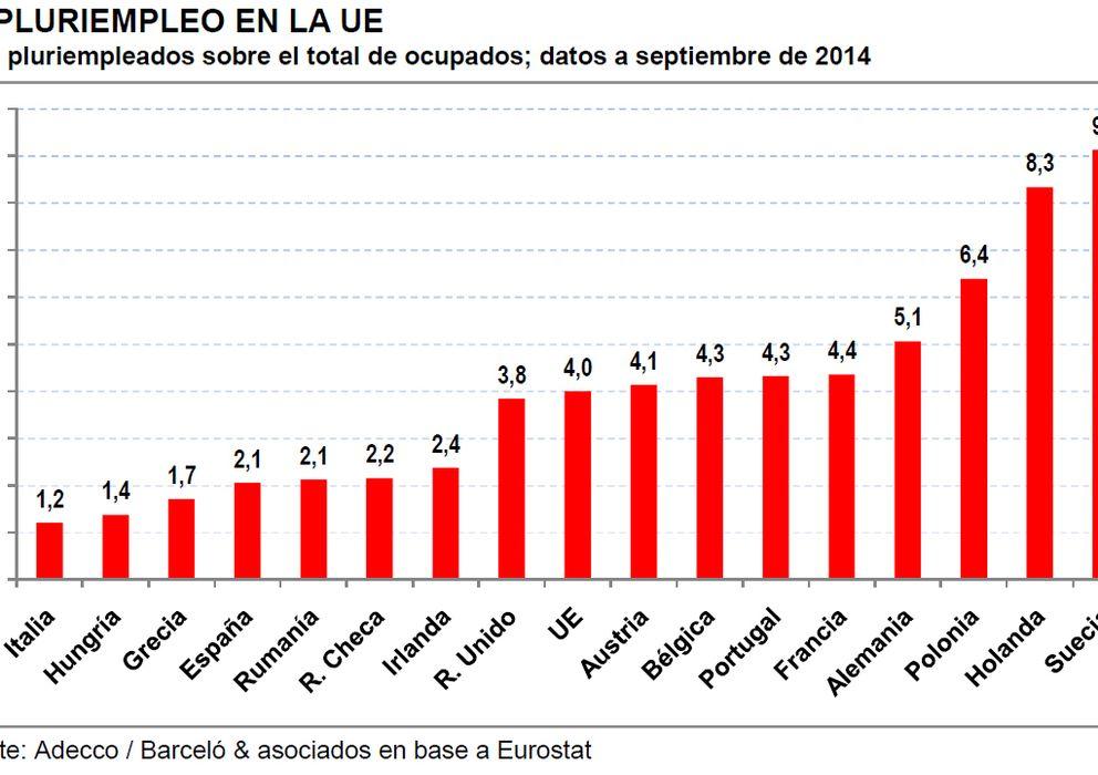 Foto: Fuente: Adecco / Barceló & asociados en base a Eurostat.