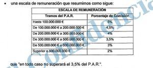 Foto: Navantia renuncia a personarse en el caso de las comisiones por la venta de fragatas a Venezuela