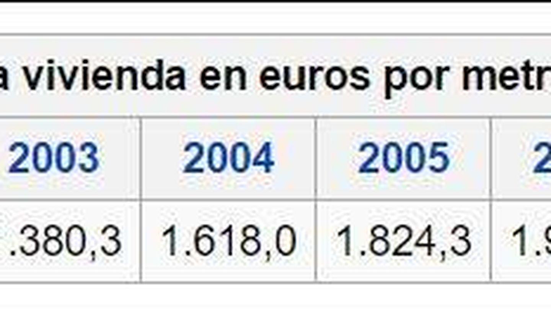 Datos españoles del Ministerio de Fomento recogidos en Wikipedia.