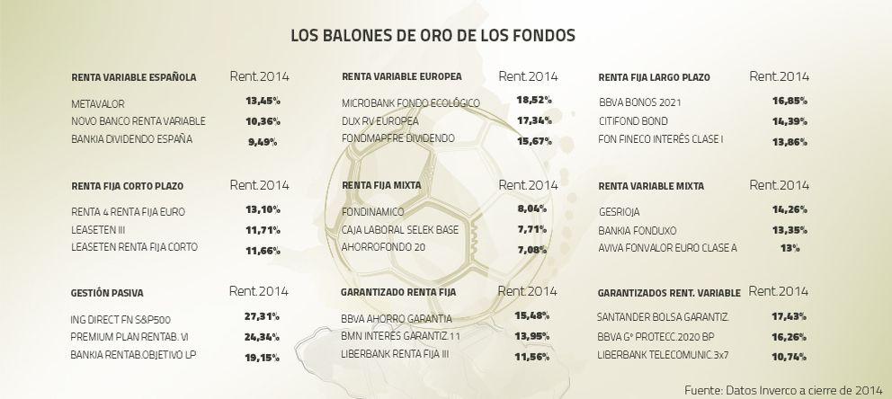Foto: Con permiso de Ronaldo… Estos son los balones de oro de los fondos de inversión