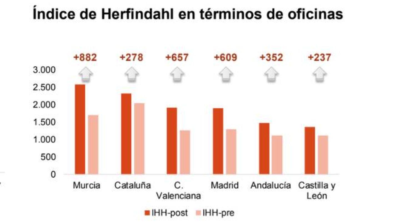 IHH para medir el grado de concentración tras la fusión CaixaBank-Bankia. (AFI)