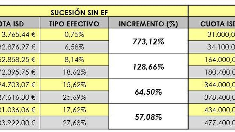 Subida del impuesto de sociedades en Cataluña. (Fuente: GA-P)