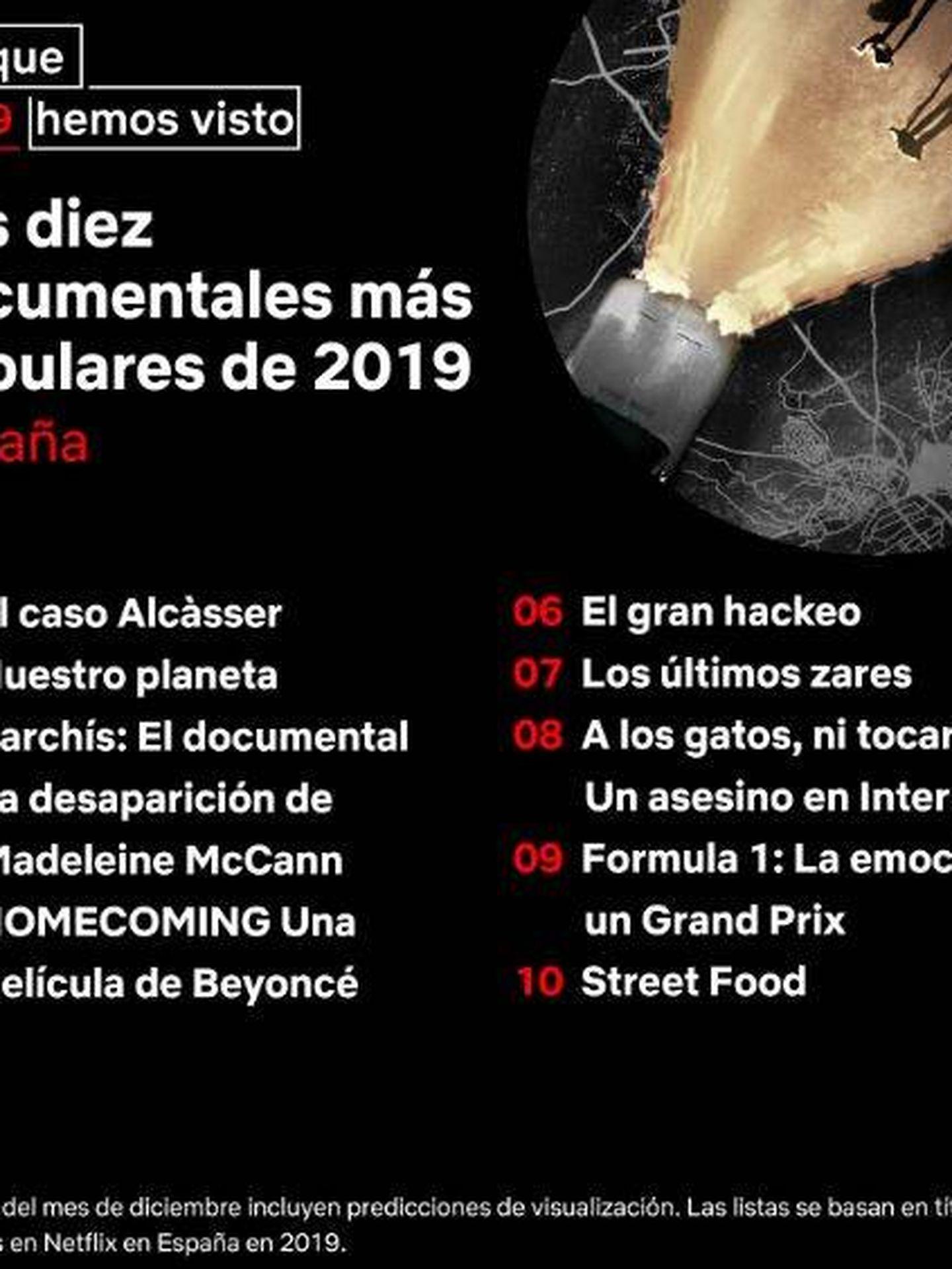 Los documentales más populares del año en España. (Twitter)