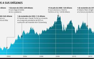 El euro vuelve a la casilla de salida a toda prisa... ¿tal vez demasiada?