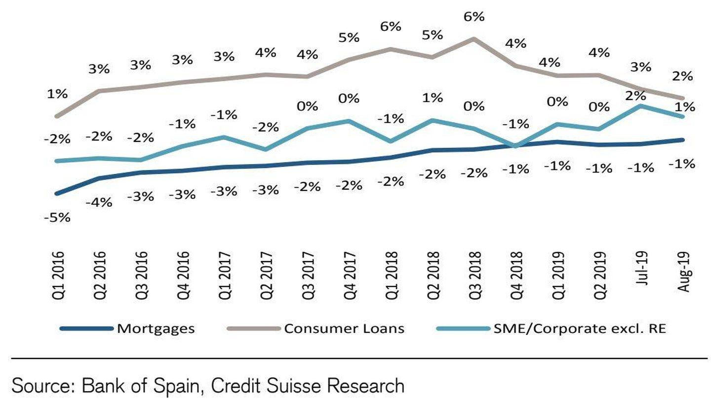 Crecimiento del crédito en España