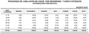 ¿Prolongar la vida laboral? El 72% de los pensionistas cotiza más de 35 años