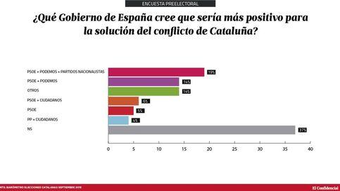 El 45% de los catalanes cree que un Gobierno del PSOE podría solucionar el conflicto