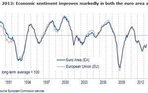 Europa sale de la recesióny despeja el camino a la economía española