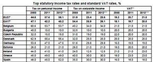Foto: España entra en el 'top five' de los países con impuestos más altos