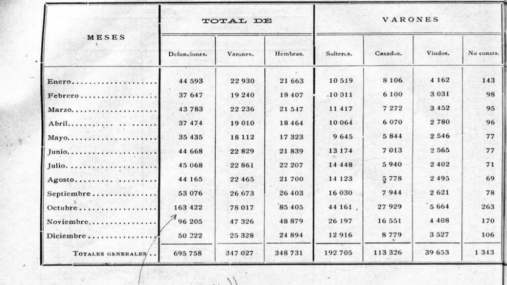 Siete gráficos con las diferencias entre las muertes del coronavirus y la gripe de 1918