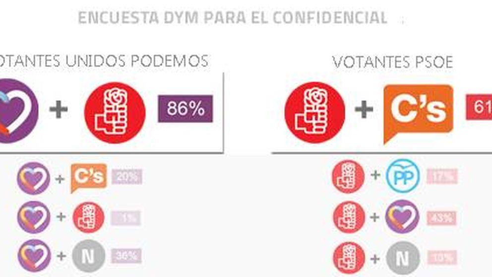 Las líneas rojas de los votantes dejan como único pacto deseado el de PP-C's