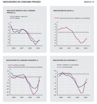 Foto: El consumo de los hogares  muestra las primeras señales de recuperación